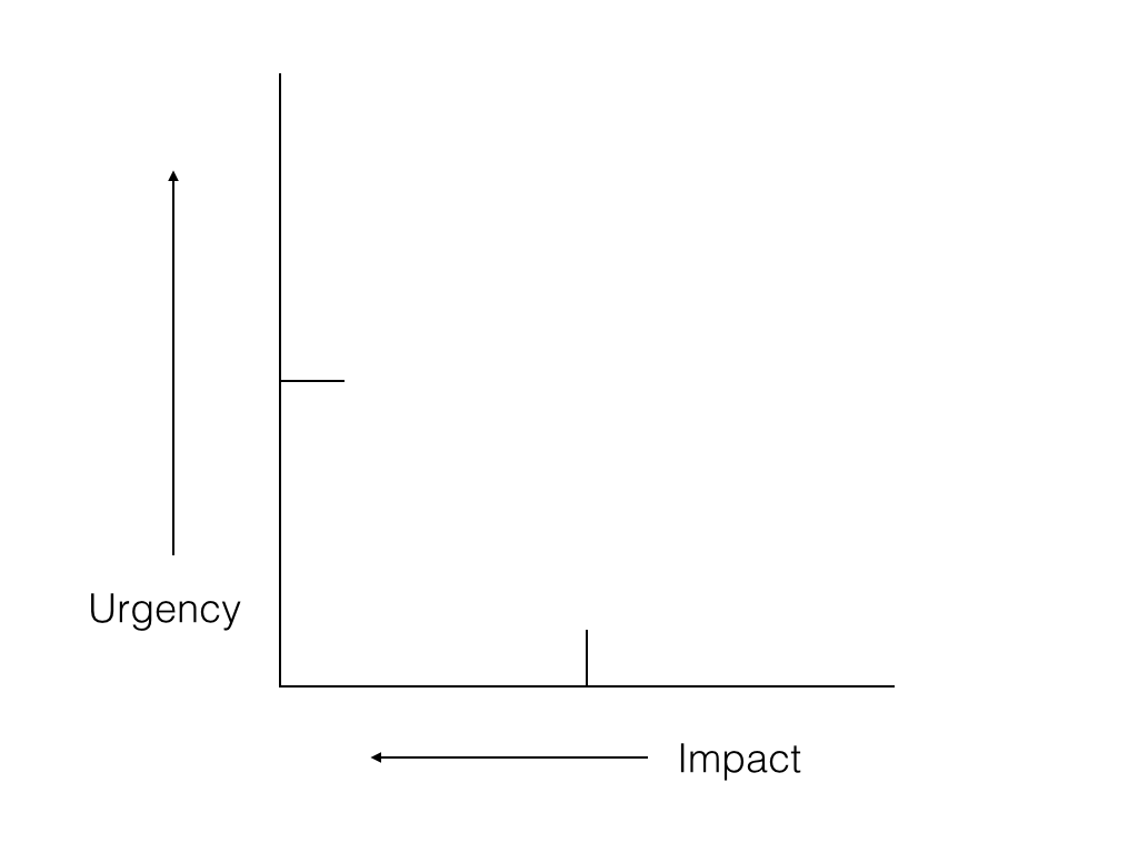 Graphing Impact and Urgency of tasks