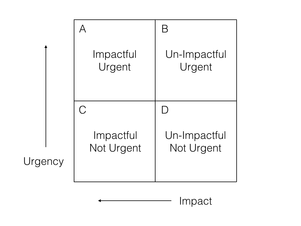 Value Quadrants Diagram 4 - Quadrants Labeled