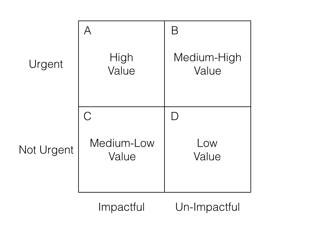 Value quadrants a tool to prioritize tasks value quadrants diagram 5 quadrants labeled alternate ccuart Images